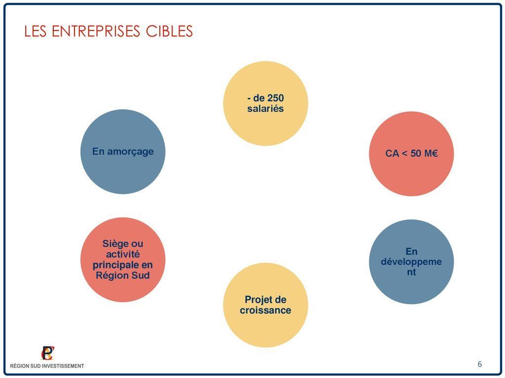 Criteres Région Sud Investissement