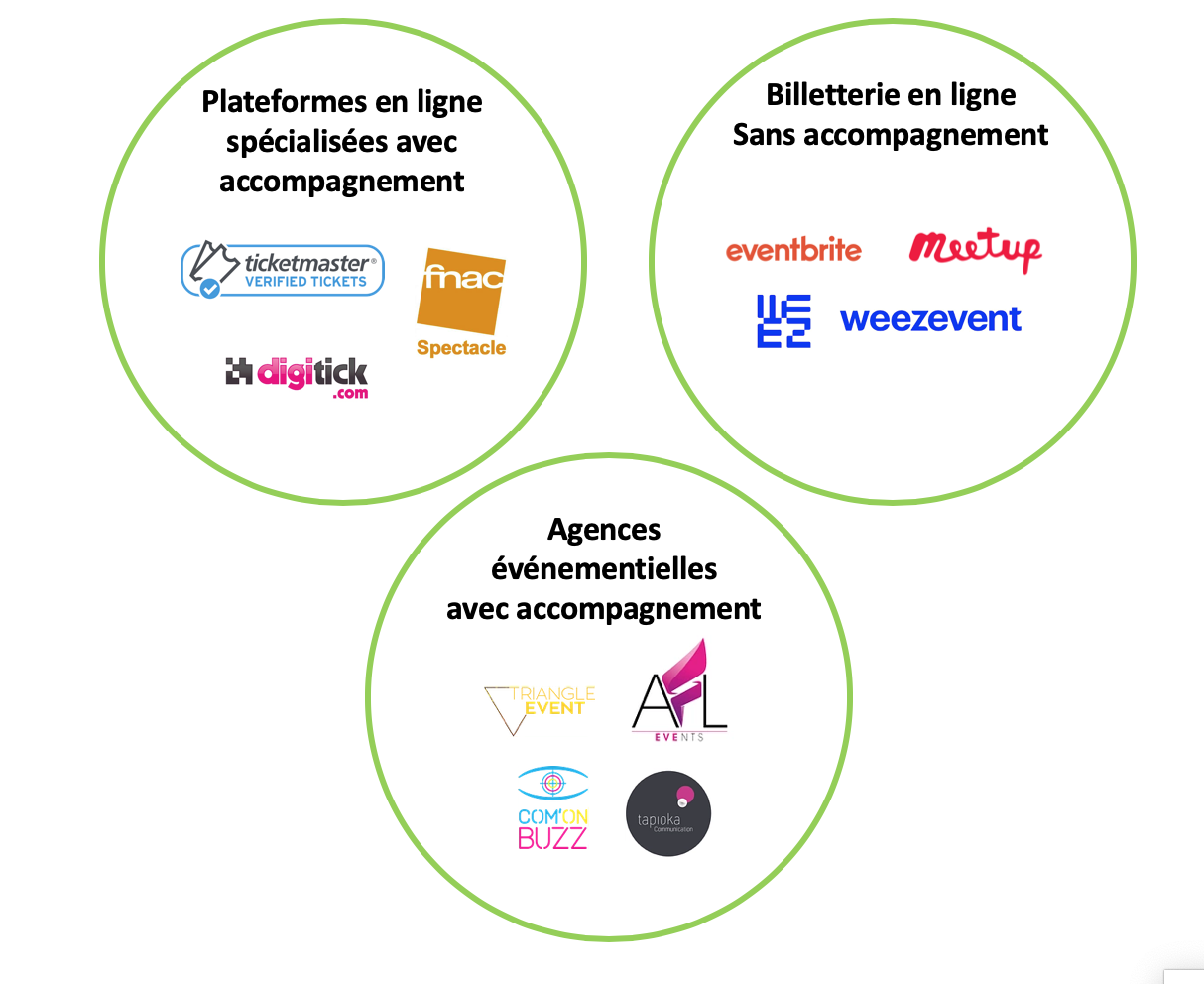 pitch deck startup concurrence pétale