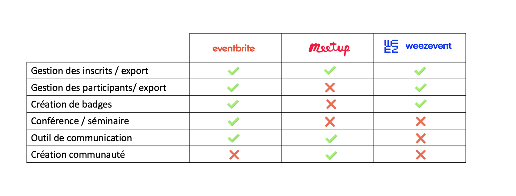 Pitch deck startup concurrence