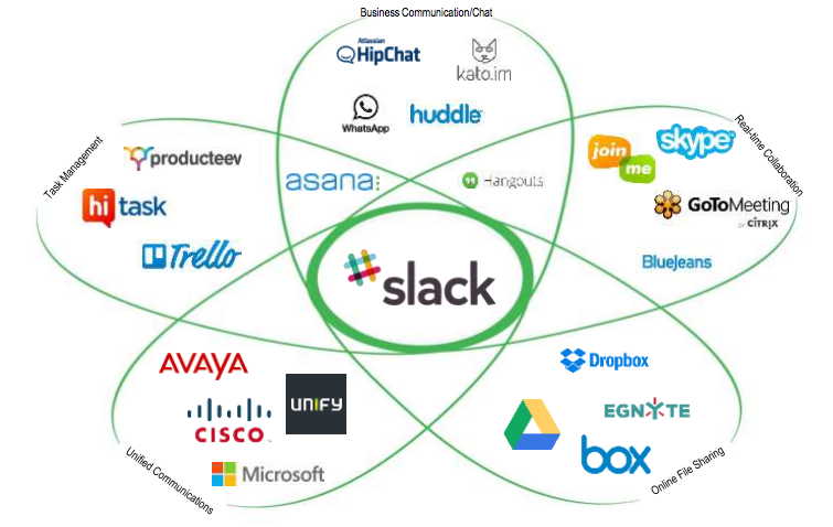 Concurrents Slack